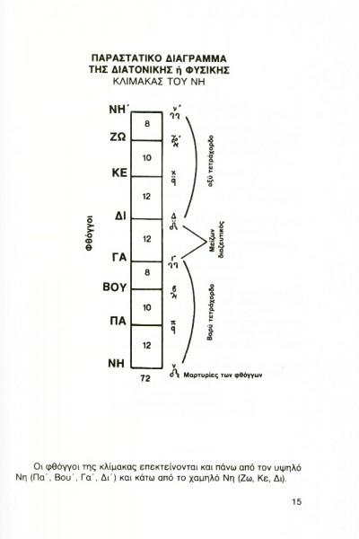 μέθοδος βυζαντινής εκκλησιαστικής μουσικής-4